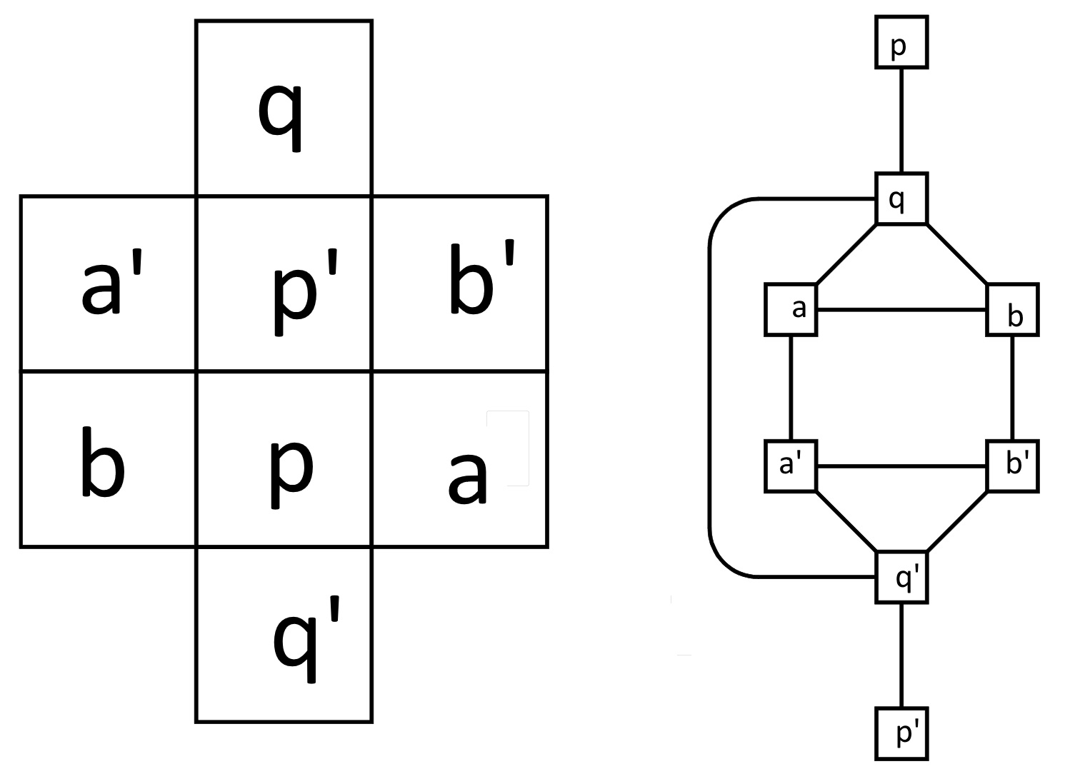 two networks with letters in the boxes